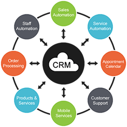 companies that use customer relationship management